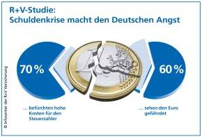 R+V-Studie: Euro-Schuldenkrise macht den Deutschen Angst
