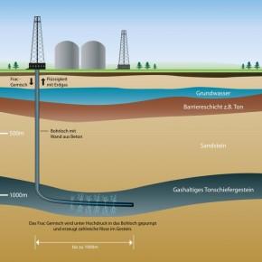 Beim Hydraulic Fracturing wird Wasser unter Druck in die Erde gepresst.