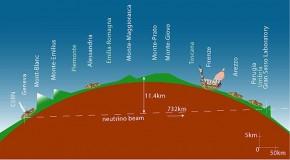 Neutrinos werden von Cern nach Gran-Sasso geschickt