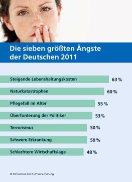 Die sieben größten Ängste der Deutschen 2011