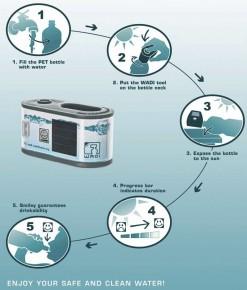 Wasseraufbereitung mit dem WADI-Tool in der Übersicht