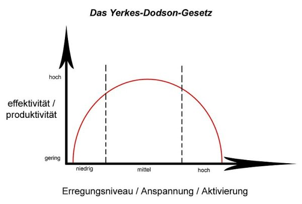 Grafik: Yerkes-Dodson-Gesetz